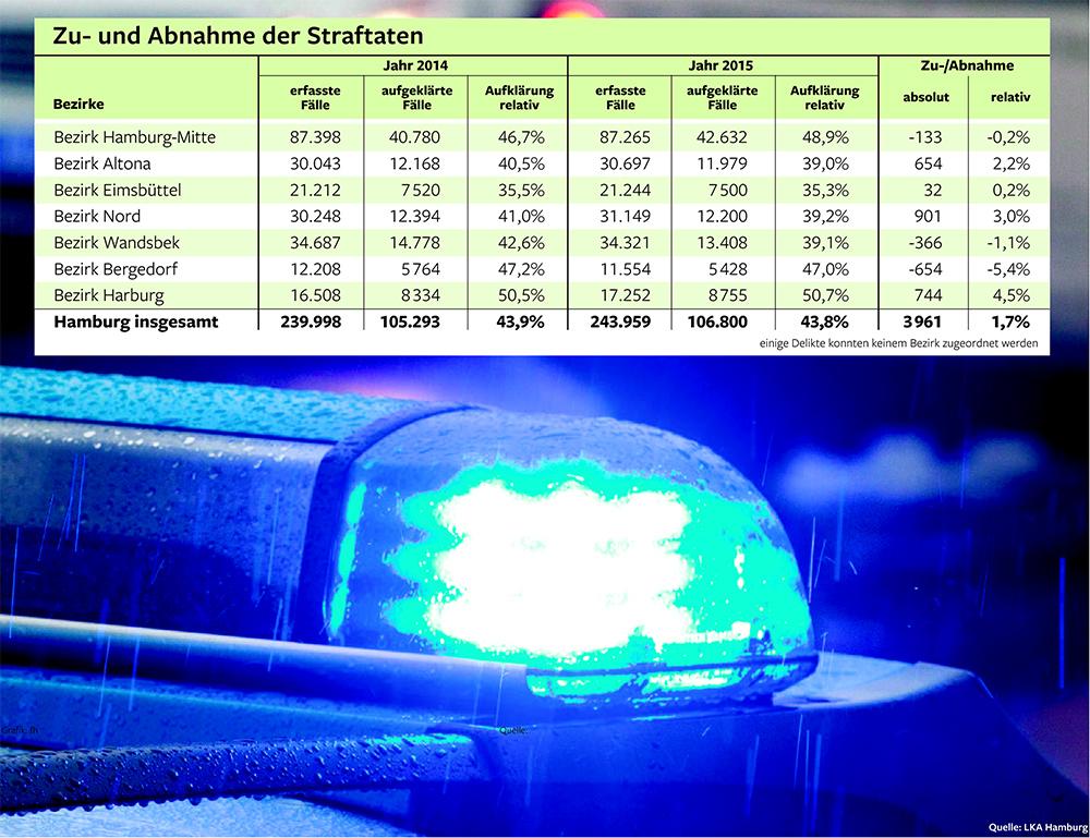 höchste kriminalitätsrate in deutschland