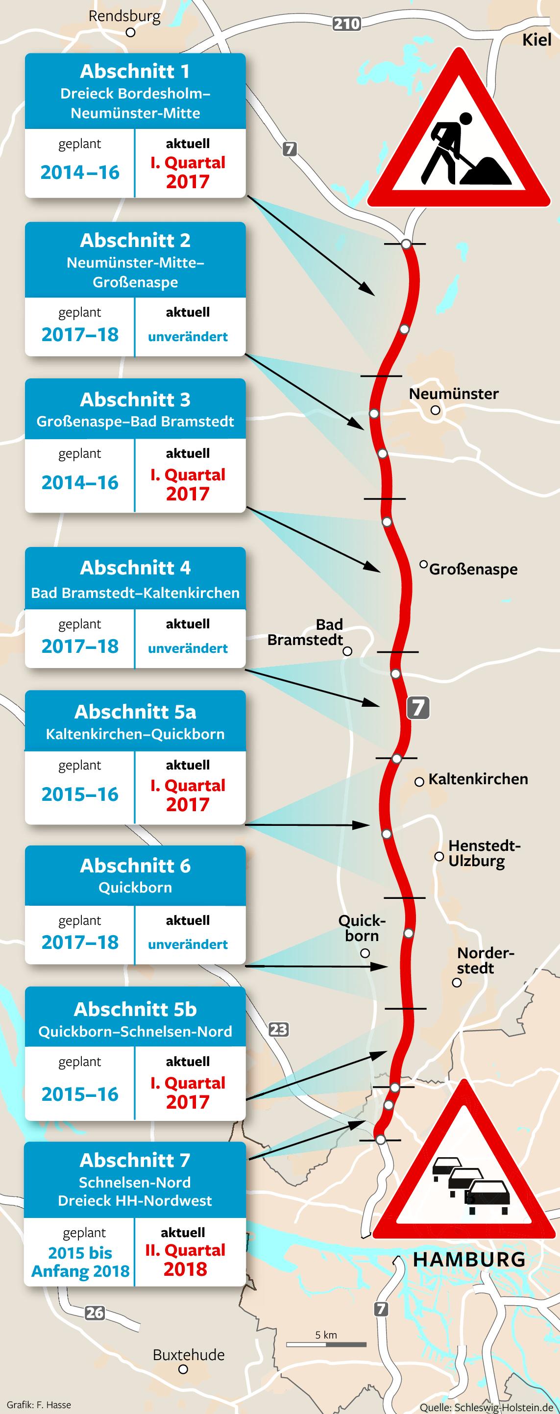 Umbau der autobahn 7 hinkt dem zeitplan hinterher for Ausbau a7 zeitplan