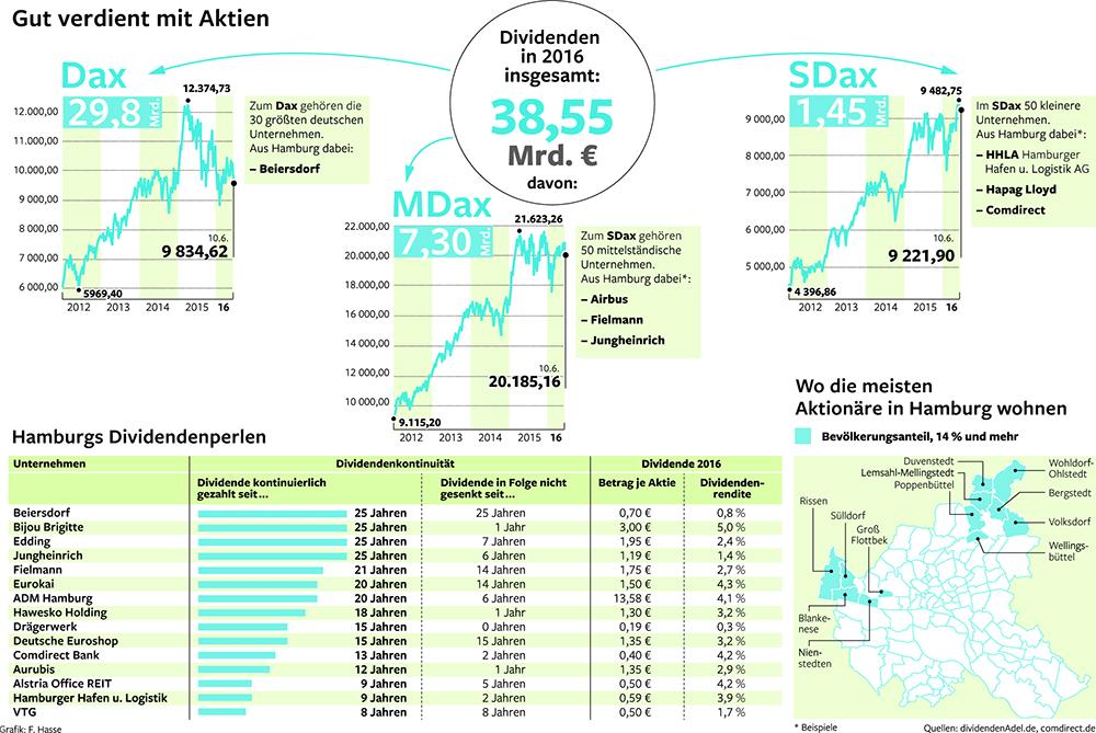 Das Einmaleins Für Börsenanfänger Beim Aktienkauf Hamburg