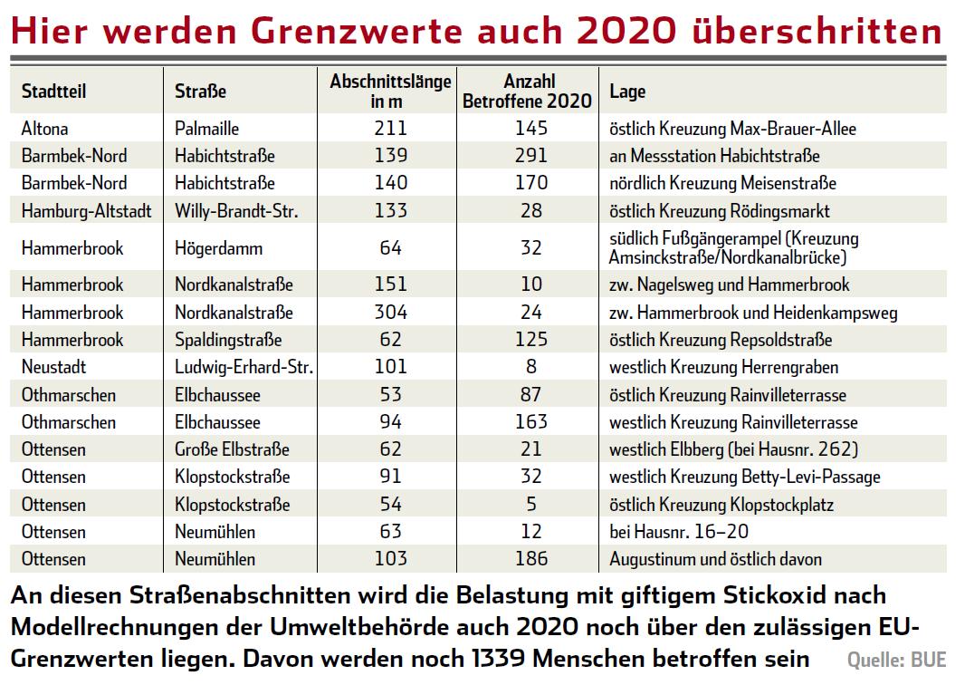 wieviel lkw sind in deutschland zugelassen