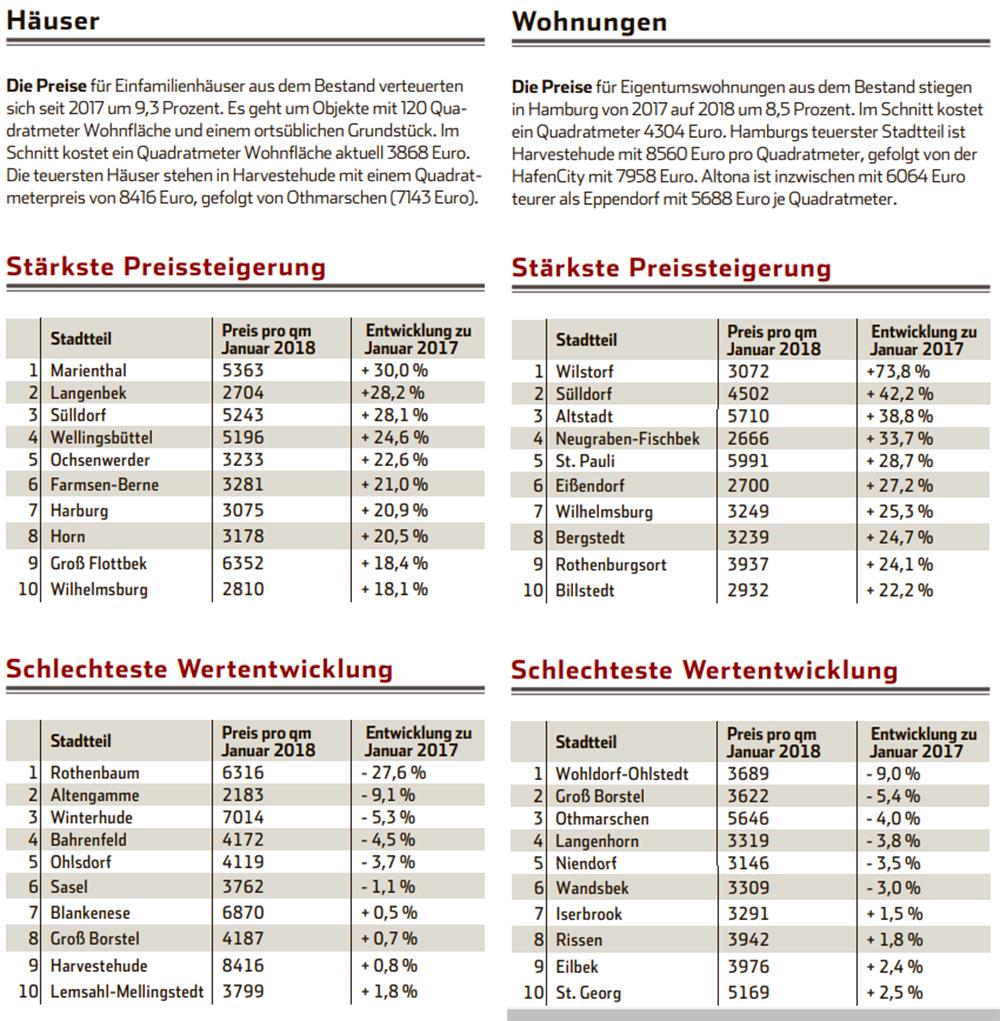 Preise wieder gestiegen – wo Eigentum noch bezahlbar ist - Region ...
