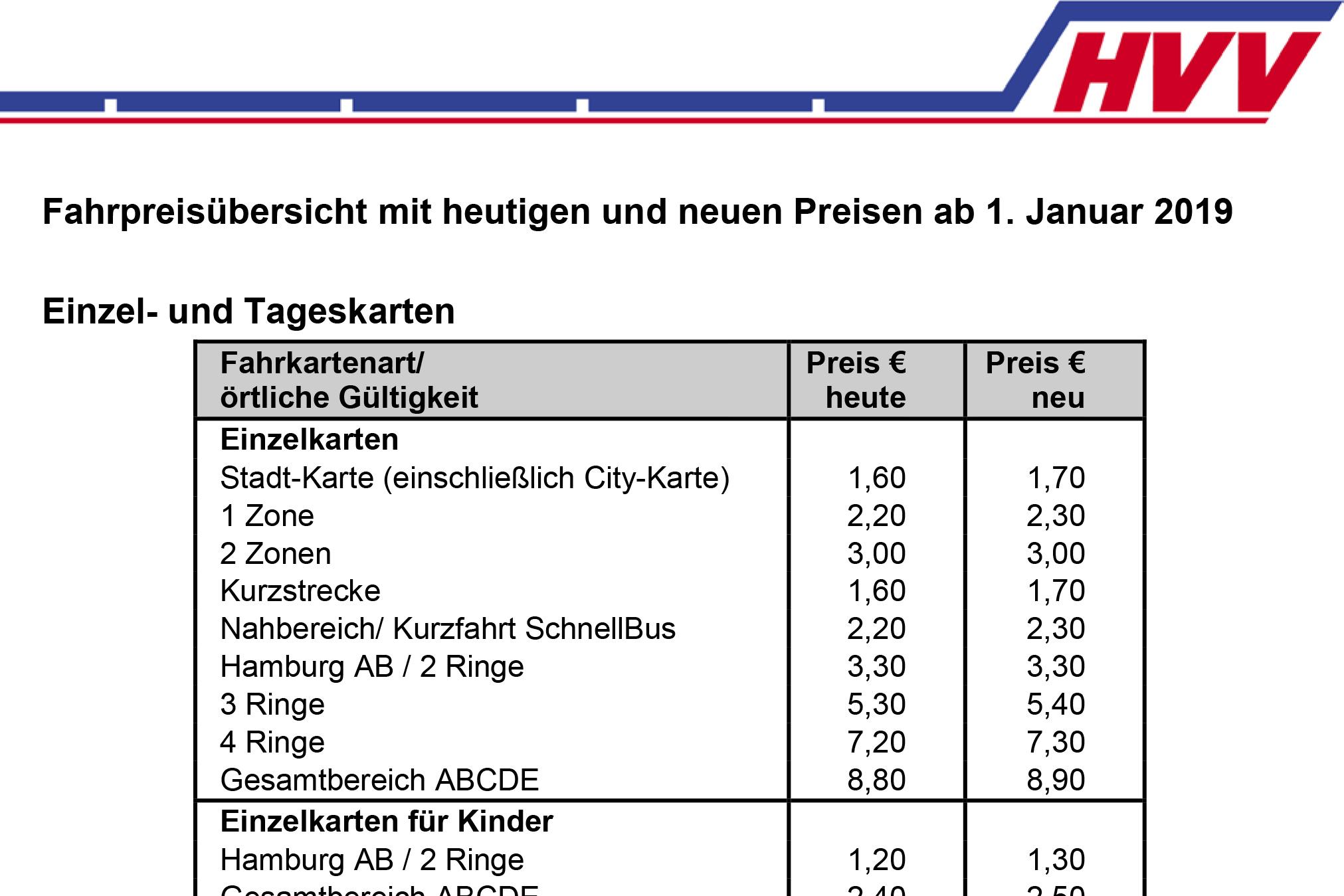 Hvv Karte Ringe.Großkunden Besonders Betroffen Hvv Will Preise Erhöhen Hamburg