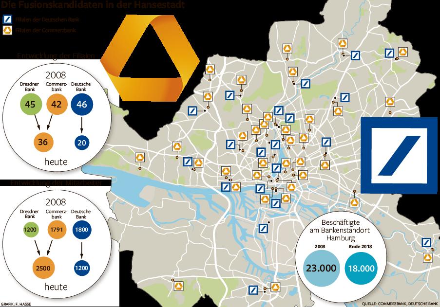 Was Die Große Bankenfusion Für Hamburg Bedeutet Wirtschaft