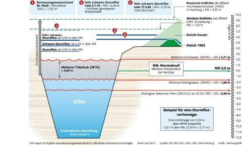 Sturmflut und Wasserstände